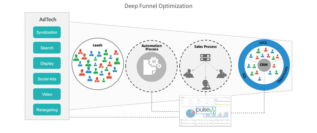 Deep Funnel Optimization